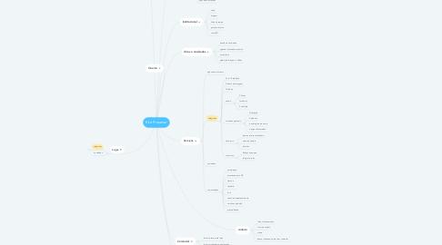 Mind Map: Site Praiamar