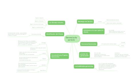 Mind Map: Gerencia de servicio