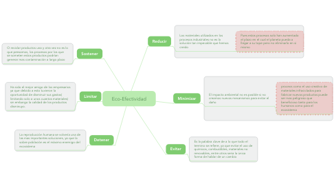 Mind Map: Eco-Efectividad