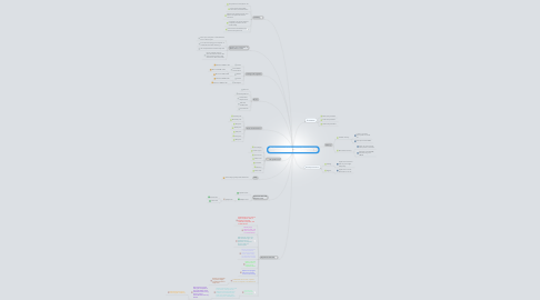 Mind Map: The Components of the System unit : Discovering computuer 2010 live in a digital world