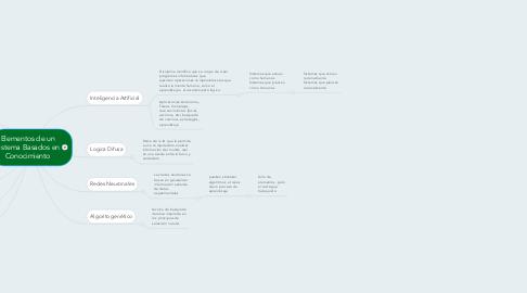 Mind Map: Elementos de un Sistema Basados en Conocimiento