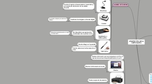 Mind Map: ARQUITECTURA DE LA COMPUTADORA