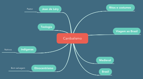Mind Map: Canibalismo