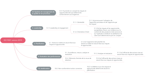 Mind Map: ISO 9001 version 2015