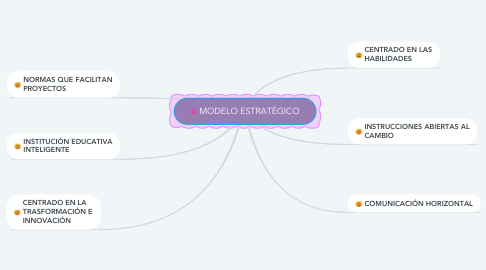 Mind Map: MODELO ESTRATÉGICO