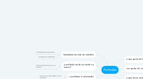 Mind Map: Profissões