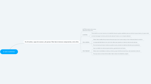 Mind Map: El SER HUMANO