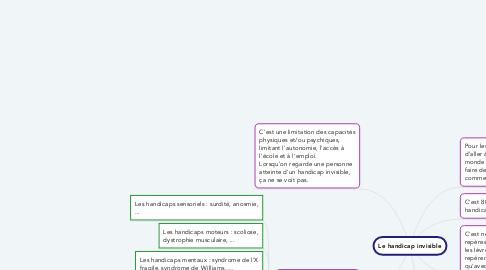 Mind Map: Le handicap invisible