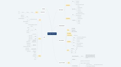 Mind Map: Google Adwords