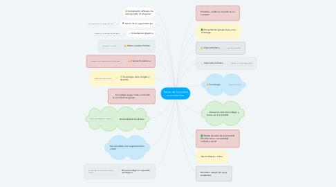 Mind Map: Teoría de la acción comunicativa