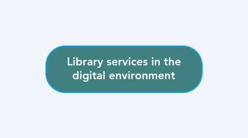 Mind Map: Library services in the digital environment