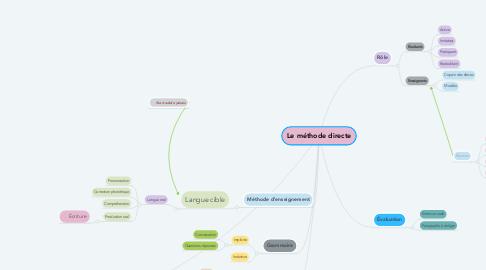 Mind Map: Le méthode directe