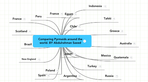 Mind Map: Comparing Pyrmaids around the world. BY Abdulrahman Saeed