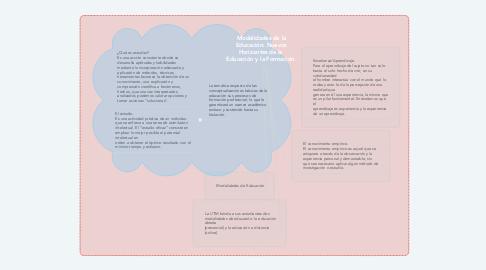 Mind Map: Modalidades de la Educación: Nuevos Horizontes de la  Educación y la Formación.