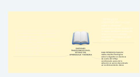 Mind Map: ENFOQUES TRADICIONALES EN EL ESTUDIO DEL APRENDIZAJE Y MEMORIA