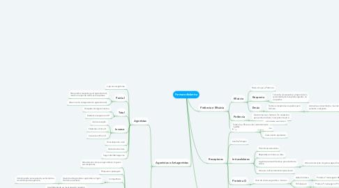 Mind Map: Farmacodinâmica