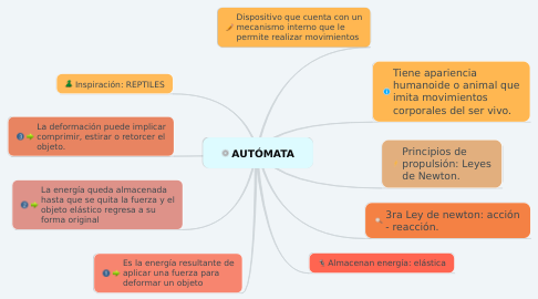 Mind Map: TRABUQUETE