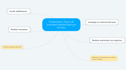 Mind Map: Problematica: Figura de autoridad desvalorizada por los hijos.
