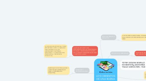 Mind Map: LOS CIMIENTOS DE UNA BUENA EDUCACIÓN