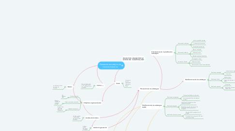 Mind Map: Planeación estratégica de recursos humanos