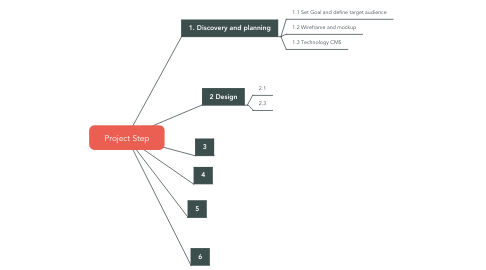 Mind Map: Project Step