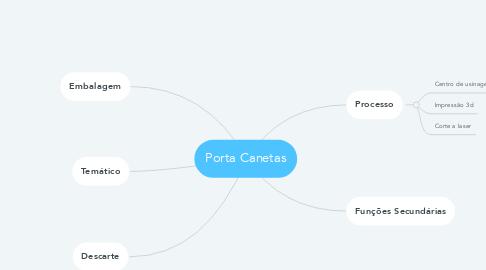 Mind Map: Porta Canetas
