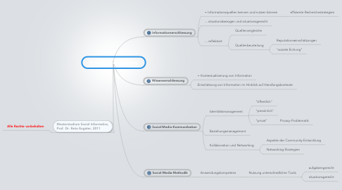 Mind Map: Social-Media-Kompetenz