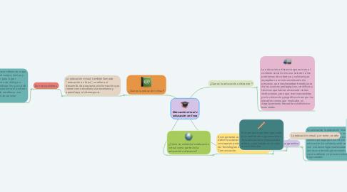 Mind Map: Educación virtual o educación en línea