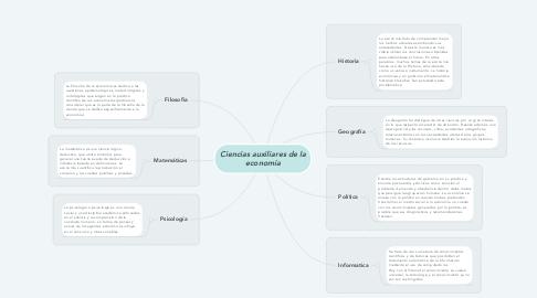 Mind Map: Ciencias auxiliares de la economía