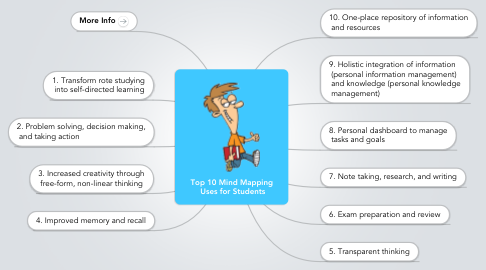 Mind Map: Top 10 Mind Mapping