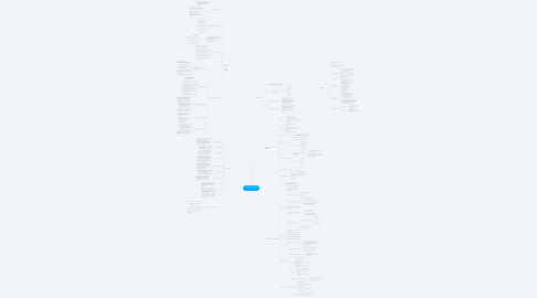 Mind Map: Subsistema Cableado Horizontal