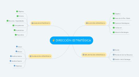 Mind Map: INFRAESTRUCTURA DE IT