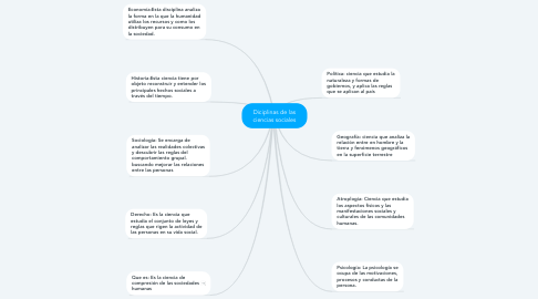 Mind Map: Diciplinas de las ciencias sociales