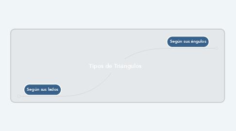 Mind Map: Tipos de Triángulos