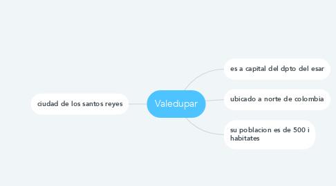 Mind Map: Valedupar