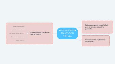 Mind Map: ESTUDIANTES DE EDUCACIÓN VIRTUAL