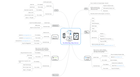 Mind Map: One Mind Map, Many Devices