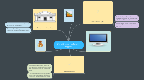 Mind Map: Use of Internet as Tourism Support
