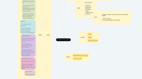 Mind Map: INSTRUCTIONAL DESIGN