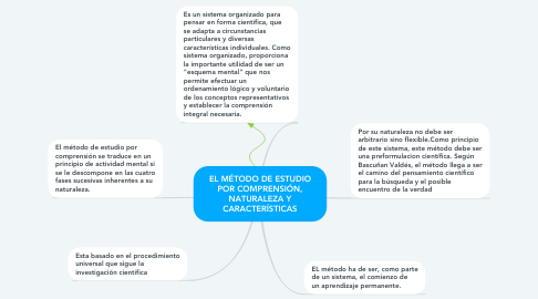 Mind Map: EL MÉTODO DE ESTUDIO POR COMPRENSIÓN, NATURALEZA Y CARACTERÍSTICAS
