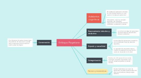 Mind Map: Enfoque Piagetiano