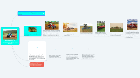 Mind Map: Fundamentos de mecanización y labranza agrícola