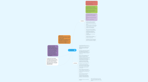 Mind Map: FILOSOFIA