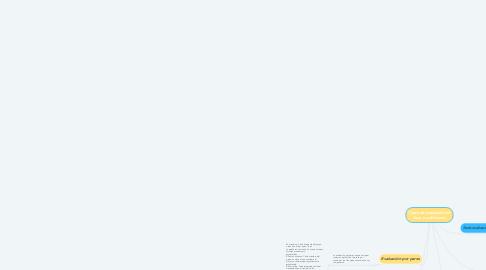 Mind Map: Tipos de evaluación en linea y a distancia.