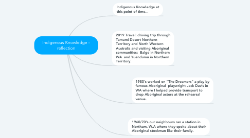Mind Map: Indigenous Knowledge - reflection