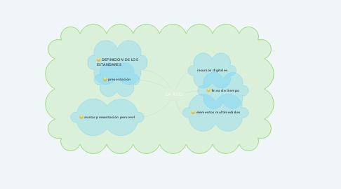 Mind Map: LA RED