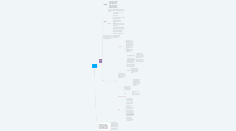 Mind Map: Contexto del servicio aéreo