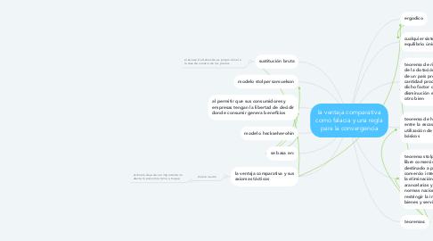 Mind Map: la ventaja comparativa como falacia y una regla para la convergencia