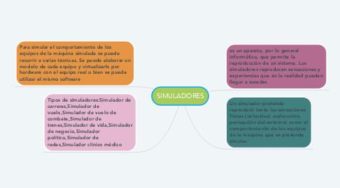 Mind Map: SIMULADORES