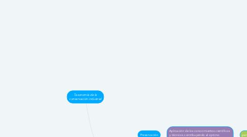 Mind Map: Taxonomía de la conservación industrial